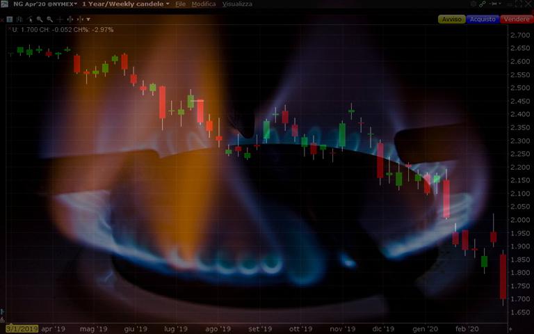 Future gas naturale