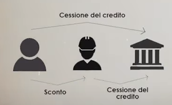 sconto in fattura vs cessione del credito